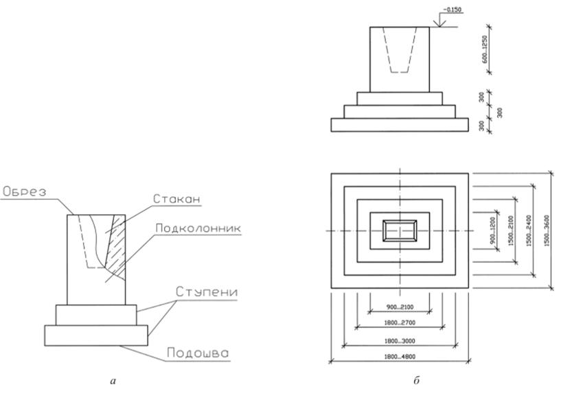 фундамент под колонны стаканного типа