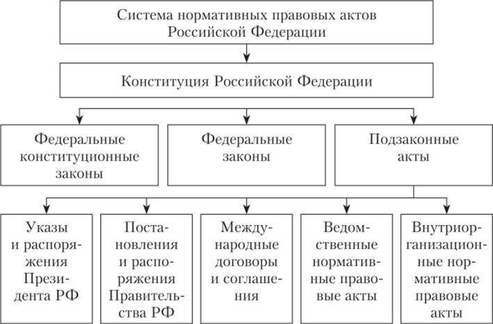 Как определить норму списания гсм