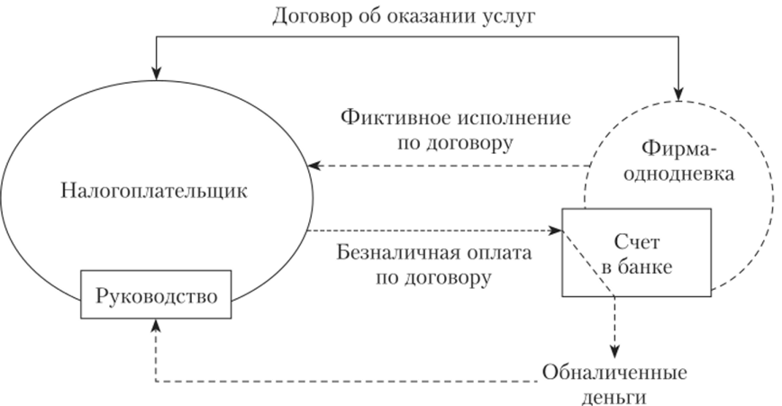 Схема оптимизации налога какие нужны документы для 3 ндфл декларации