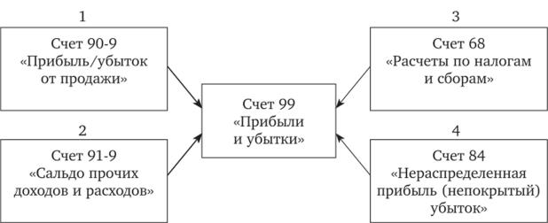 дебет 91 кредит 99 лучшие кредитные карты 2020 банки ру