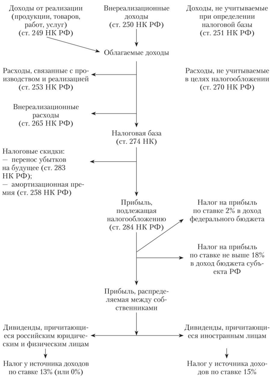 Как заполнить приложение 2 к декларации по налогу на прибыль в 1с