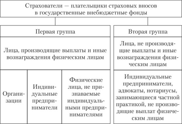 База налогообложения взносов в соцфонды выплат в натуральной форме