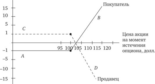 Зависимость процентной ставки и цены облигации