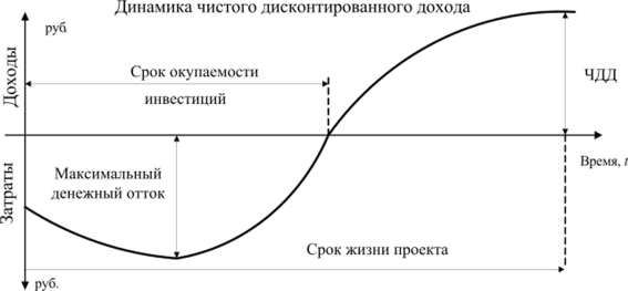 Система абсолютных показателей оценки инвестиционных проектов