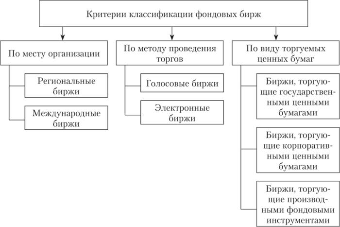 товарная биржа некоммерческие организации