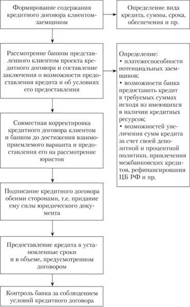 Кредитный договор между коммерческими банками