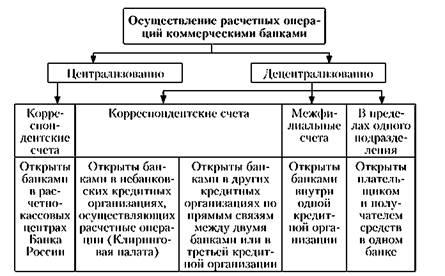 Расчет кредита организации