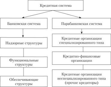 функции кредитной политики коммерческого банка
