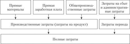 Direct costing метод калькулирования себестоимости otpbank ru retail canalplateg