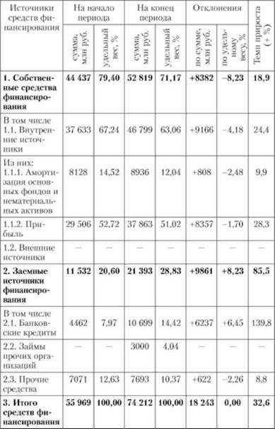Анализ отчета об изменениях капитала доклад 8769