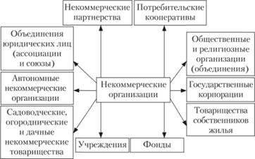 организационные формы некоммерческих организаций