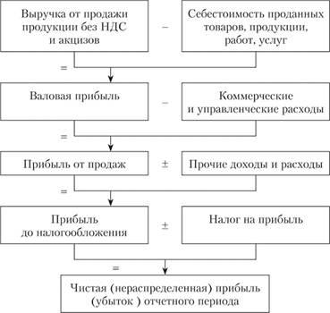 Анализ предприятия по балансу и отчету о финансовых результатах