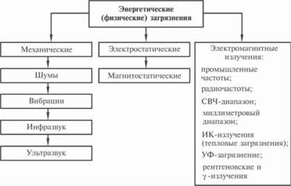 Основные источники техногенного воздействия на окружающую среду доклад 1696