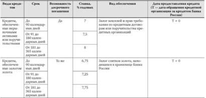 Виды кредитов банка россии кредит на обучение в россии