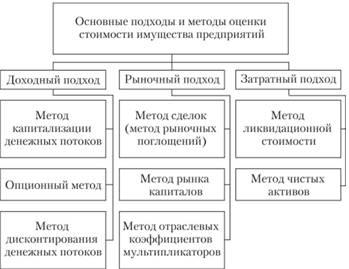 Цели и задачи оценки имущества организации