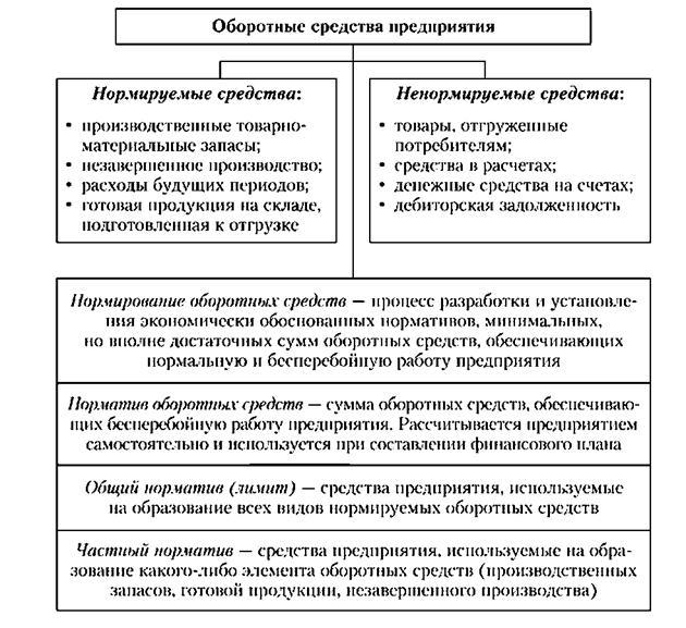 Решение задач на оборотные фонды предприятия решение задач по математике 6 класс тарасенкова