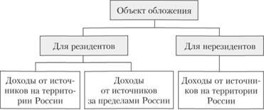 Объект ндфл трудовой договор Генерала Белобородова улица
