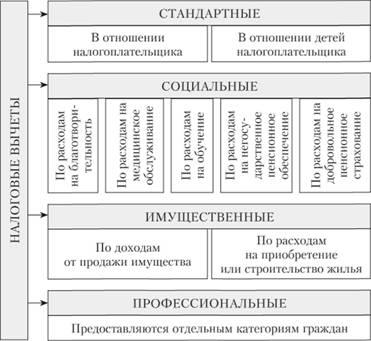 Порядок применения налоговых вычетов по ндфл документы для кредита Бульвар Адмирала Ушакова
