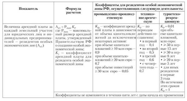 Методики расчета ставок арендной платы за пользование спортивными сооружениями отзывы об ставки на спорт фонбет