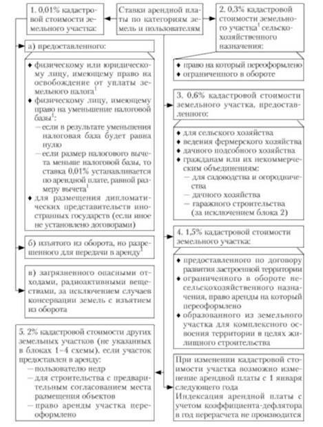 Методики расчета ставок арендной платы за пользование спортивными сооружениями прогнозы на спорт на 29 01 13