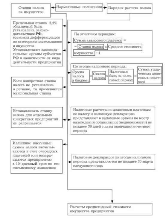 Ставки транспортного налога с 01.01.2008 москва ставки по депозитам онлайн