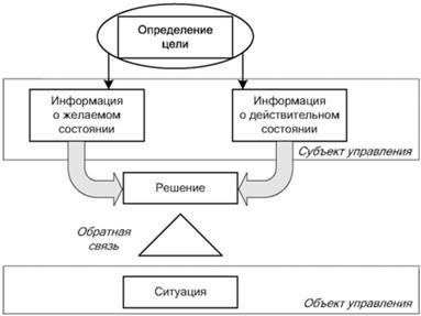 Схема процессов управленческих решений фото 468