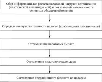 Оптимизация взимания налогов 3 ндфл декларация 2019 программа скачать nalog