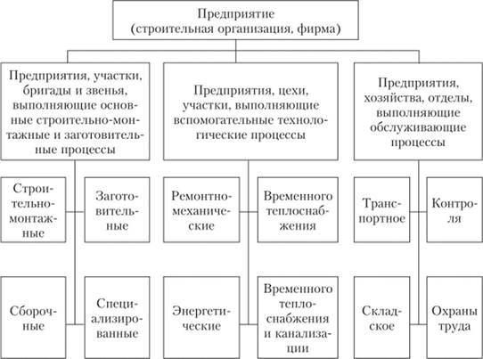Производственная и организационная структура предприятия доклад 7824