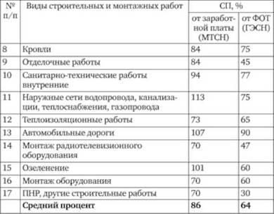 мтсн 2001 сборник 15 отделочные работы