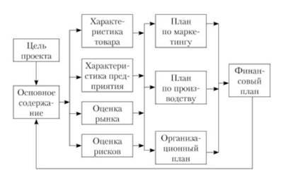 Схема бизнес плана проекта инновационные бизнес идеи 2016