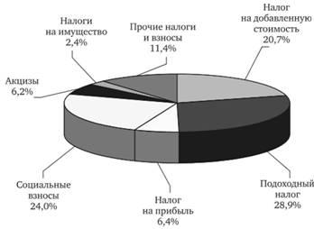 Проценты по выданным кредитам налог на прибыль
