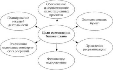 Сущность планирования бизнес план бизнес идеи в москва