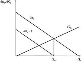 Налог пигу решение задач задачи по комбинаторике с повторениями с решением