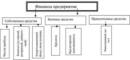 Кредит как источник финансовых ресурсов организации