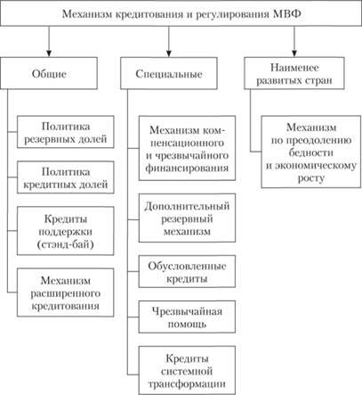 международные кредитные организации
