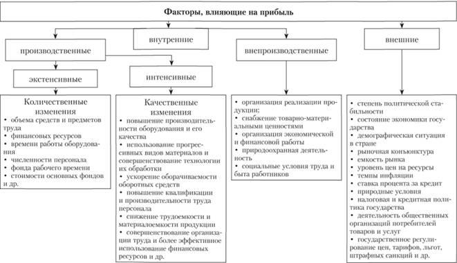 Налог на прибыль предприятия и методы его оптимизации регистрация ип и патент