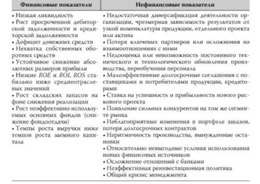 показатели риска банкротства банка