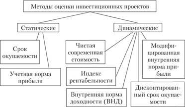 Статистические методы оценки экономической эффективности инвестиционных проектов