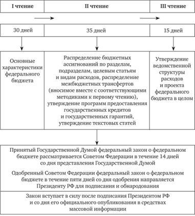 предоставление кредитов из федерального бюджета частные займы в челябинске под расписку без залога личная встреча
