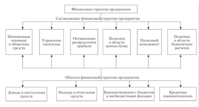 Финансовая стратегия предприятия доклад 1789