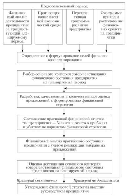 Финансовая стратегия предприятия доклад 1073