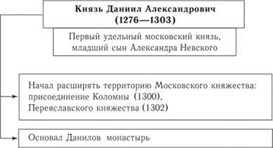 основные приннципы политики московских князей перед тем как