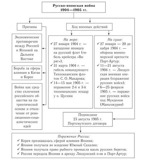 Не россию разбили японцы эссе 9602