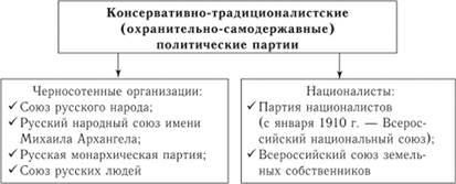 Образование политических партий в западной европе в xvii в обучение в европе на архитектора