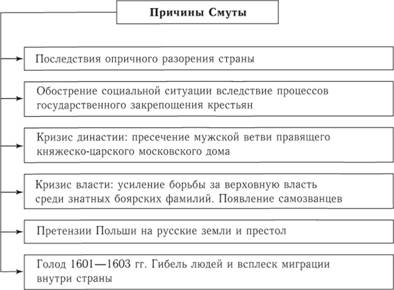 Схема последствия смуты для россии фото 909