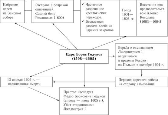 Схема последствия смуты для россии фото 728