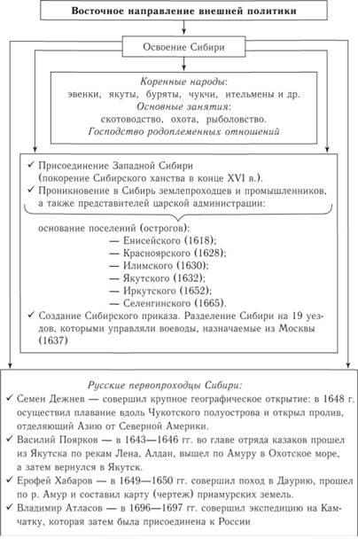 Внешняя политика 17 века схема фото 750