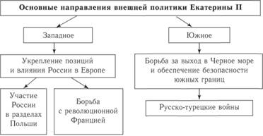 Внешняя политика екатерины 2 кратко реферат 6177