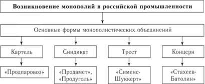 Политическая схема россии в начале 20 века фото 552