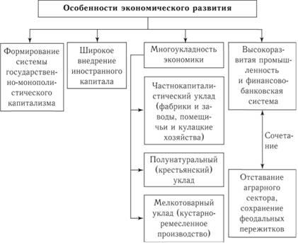 Политическая схема россии в начале 20 века фото 826